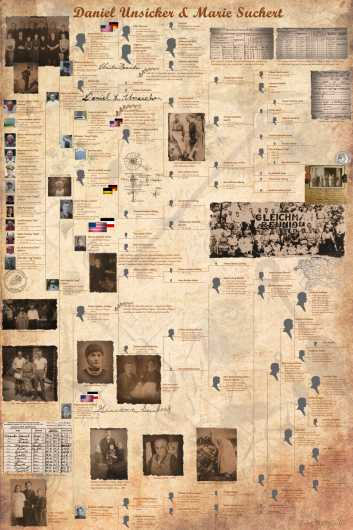 Unsicker-Suchert Pedigree Chart from the Family History by Mike Prestwood collection by Mike Prestwood